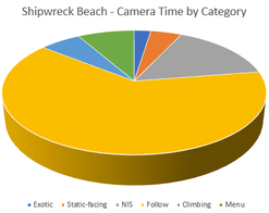 Camera Time By Category